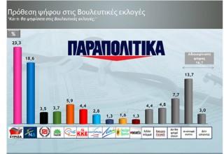 """Προβάδισμα 4,7% του ΣΥΡΙΖΑ στη δημοσκόπηση της Metron για τα """"Παραπολιτικά"""""""
