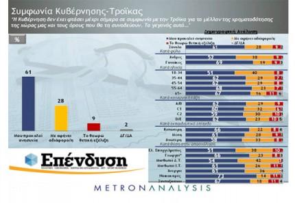 Ανησυχία στο 61% των ερωτηθέντων από τη σύγκρουση Κυβέρνησης – Τρόικας & τη μη επίτευξη συμφωνίας