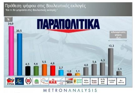 """Προβάδισμα 3,5% του ΣΥΡΙΖΑ στη δημοσκόπηση της Metron για τα """"Παραπολιτικά"""""""
