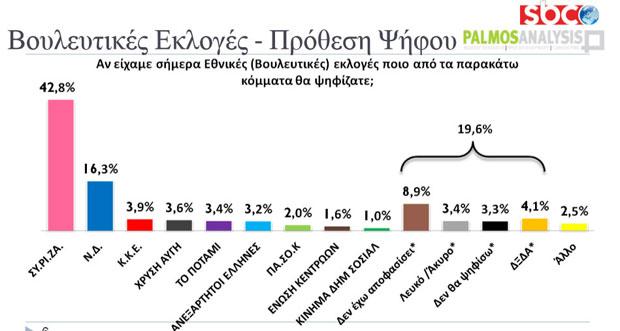 Εντυπωσιακό προβάδισμα ΣΥΡΙΖΑ
