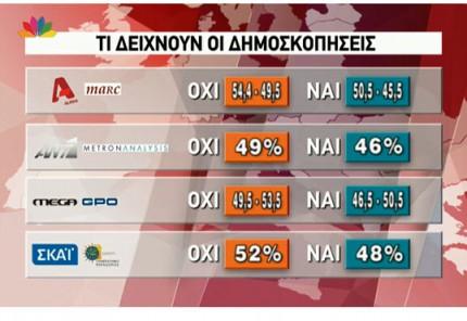 Τι δείχνουν οι δημοσκοπήσεις