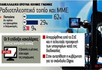 Το 62% του κόσμου θέλει να προχωρήσει ο διαγωνισμός για τις τηλεοπτικές άδειες