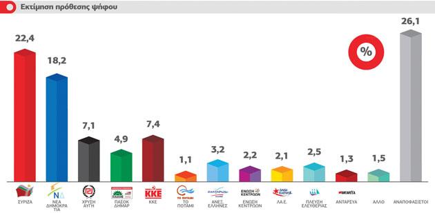 4,2 μονάδες μπροστά ο ΣΥΡΙΖΑ