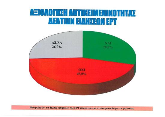 Η έρευνα-έκπληξη της ALCO για την ΕΡΤ